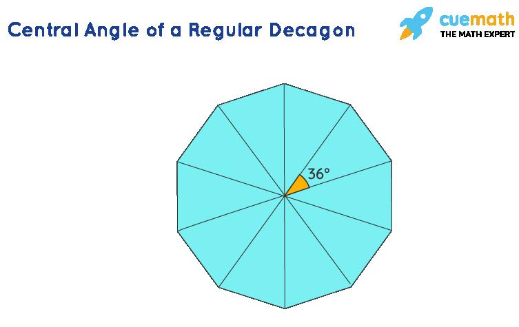 Central angle Decagon