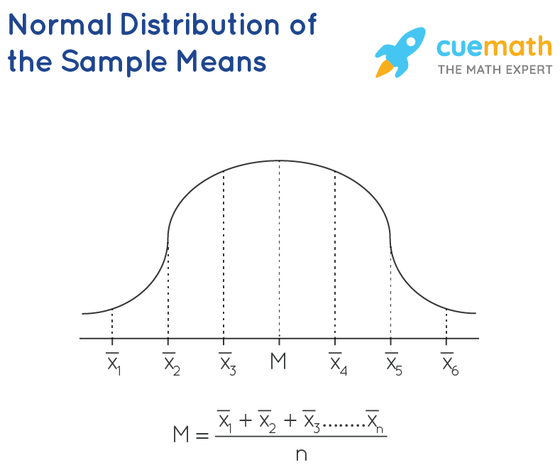 Normal Distribution of the Sample Means