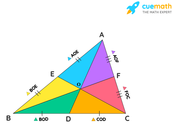 Centroid of a Triangle: The point of intersection of medians of a triangle