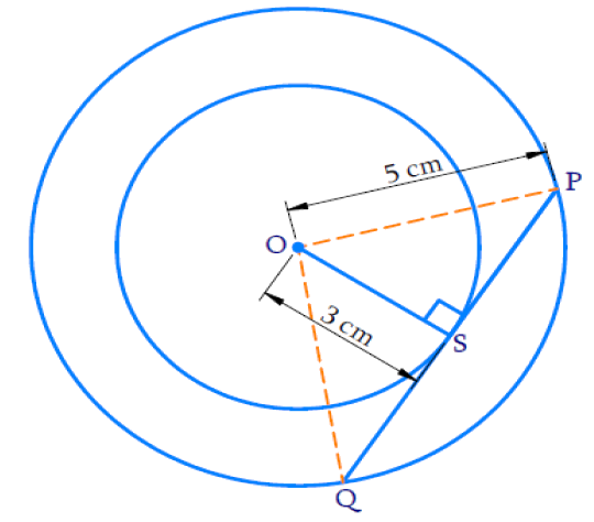 concentric circles are of radii 5 cm and 3 cm