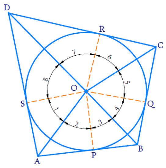 opposite sides of a quadrilateral circumscribing a circle