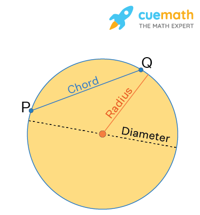 Chord of a Circle, radius and diameter