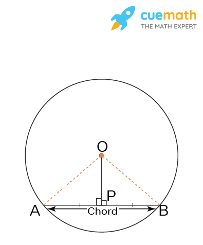 The perpendicular to a chord of a circle, drawn from the center of the circle, bisects the chord.