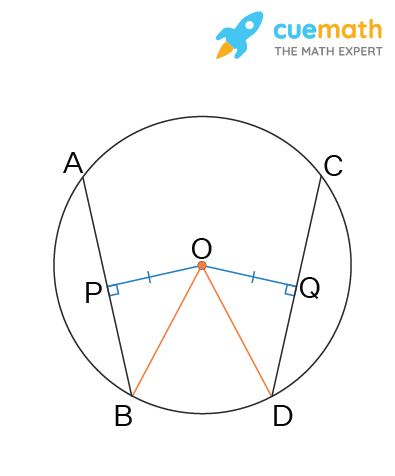 Chords of a circle, equidistant from the center of the circle are equal.