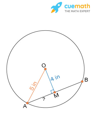 Chord of a Circle and Perpendicular drawn from Center