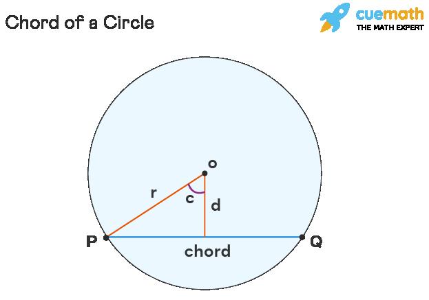 Parts of Circle - Chord