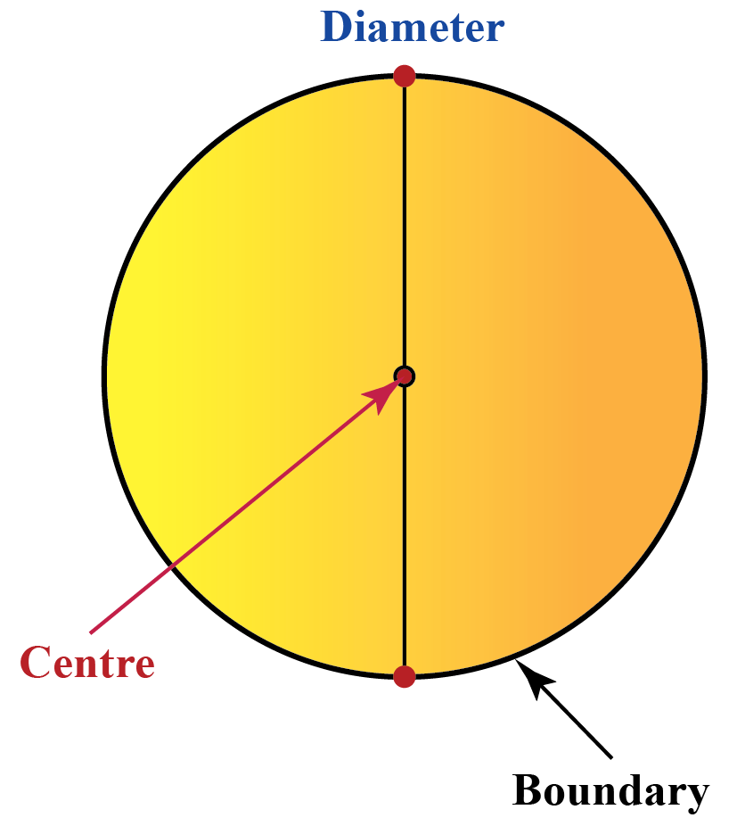 A circle marked with diameter, centre, boundary