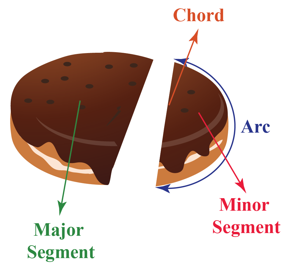 A chocolate cake cut into major and minor segments; arc and chord are labelled