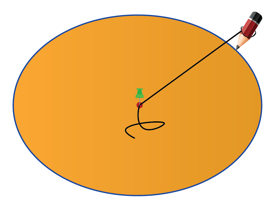 A piece of wool is fixed to a thumb pin which is placed on a board. a pencil is fixed at the loose end. A circle is drawn using the pencil at the loose end.