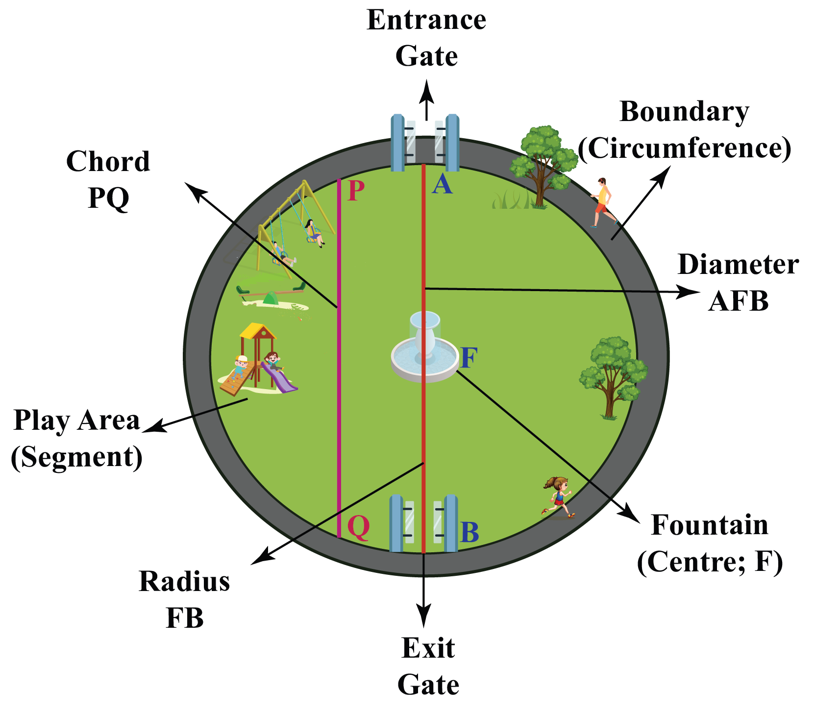 A circular park labelled with the circumference, radius, diameter, chord, play area, entrance gate, exit gate, and fountain.