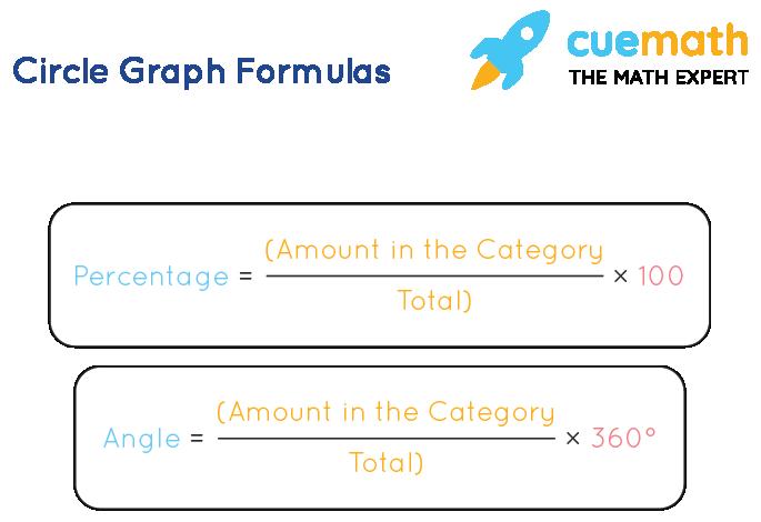 Circle Graph Formula
