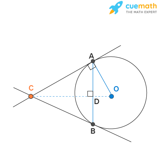 Tangents from one exterior point