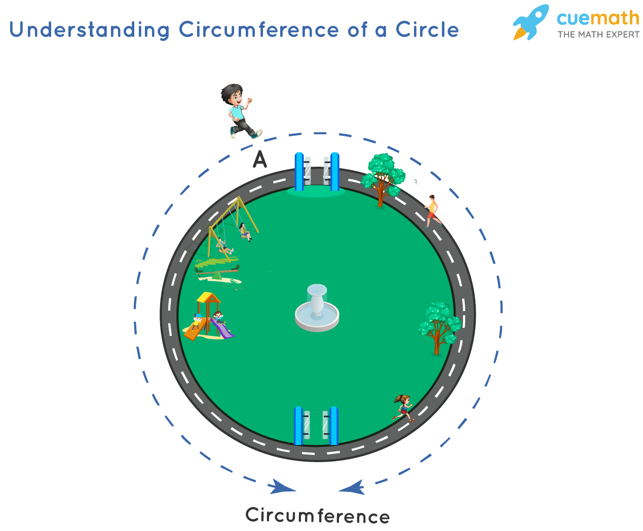 Understanding Circumference of a Circle