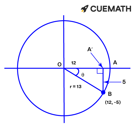 The point on the circumference of the circle represented as (12, -5)
