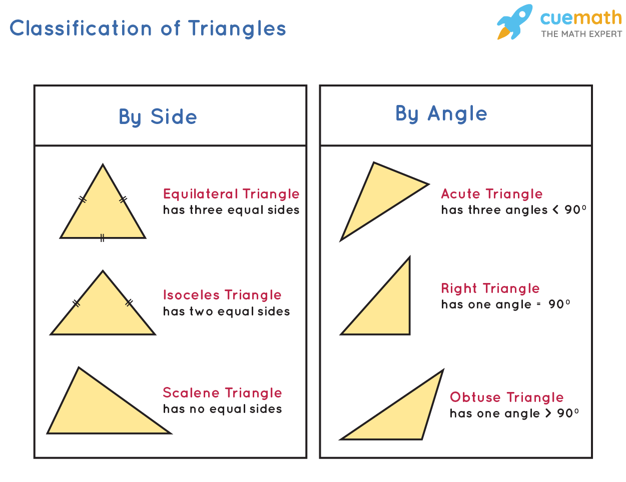 Classification of Triangles: Based on Sides and Based on Angles