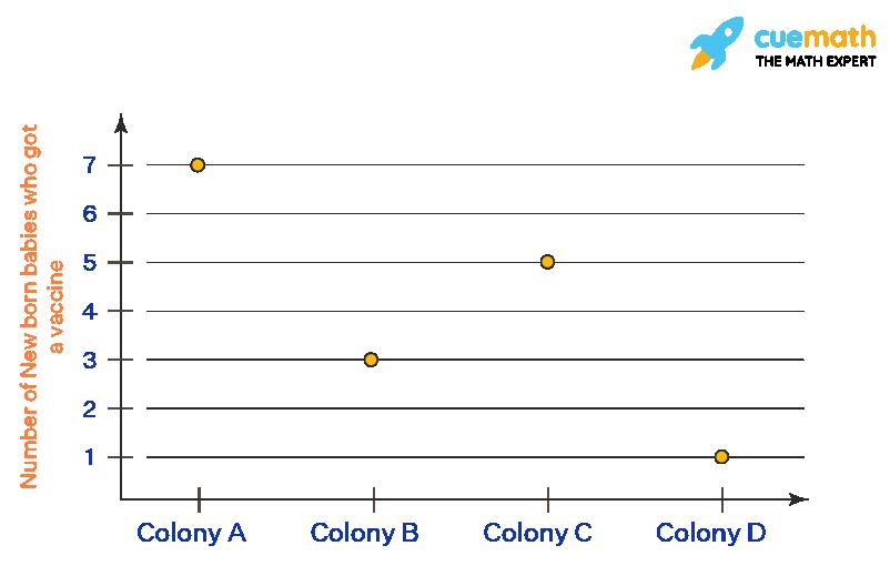 Cleveland dot plot graph