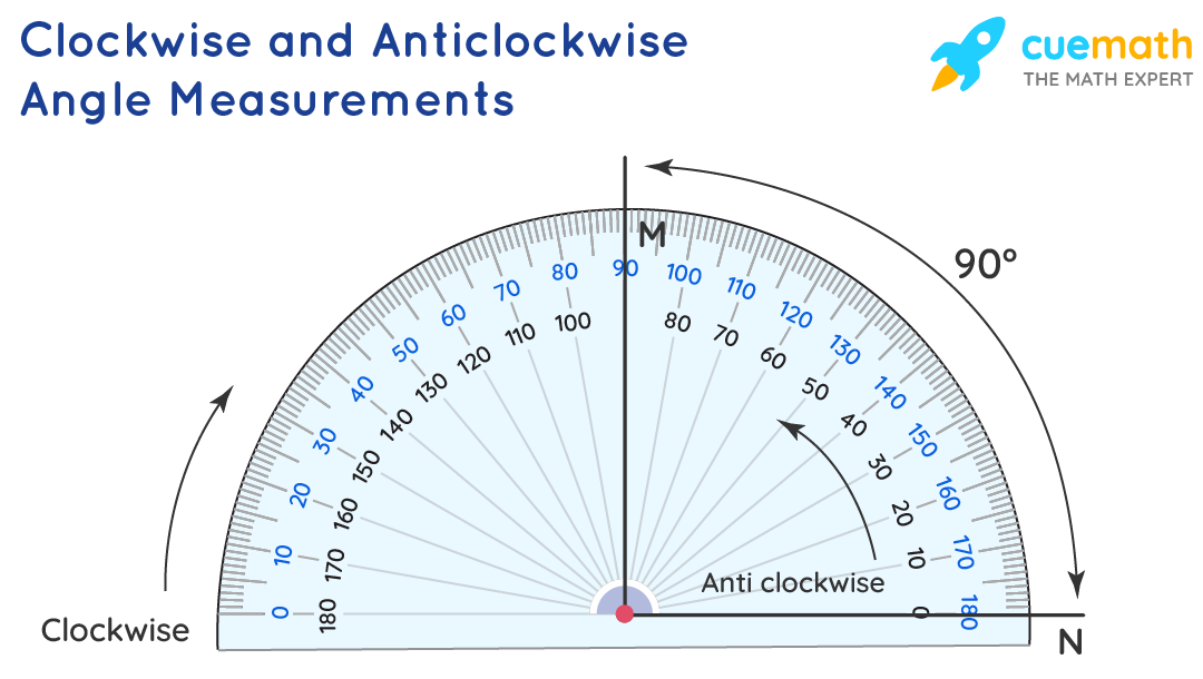 Clockwise and Anticlockwise Angle Measurements
