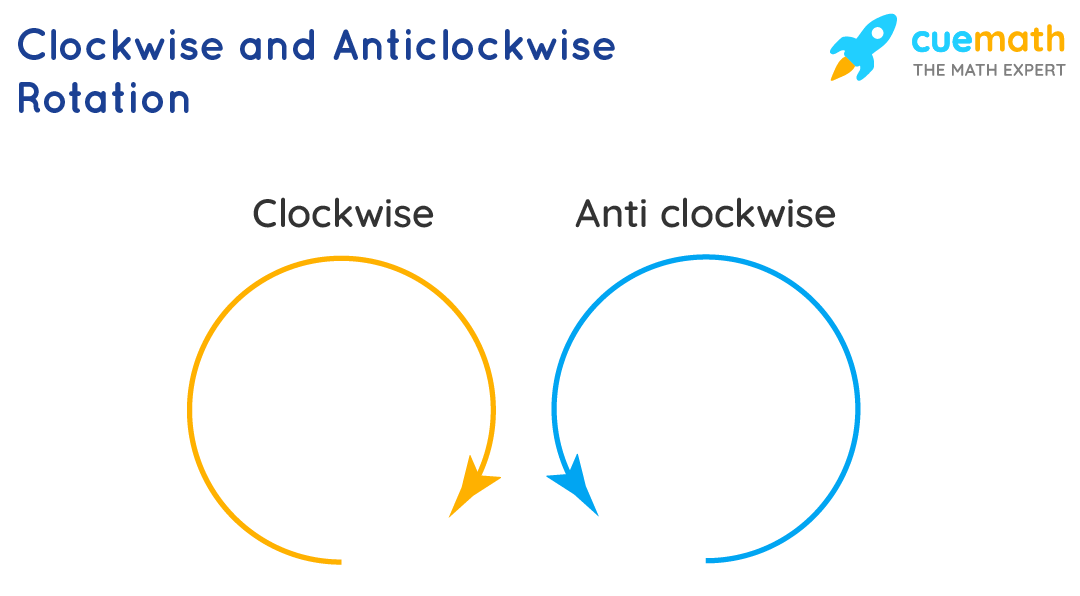 Clockwise and Anticlockwise Rotation