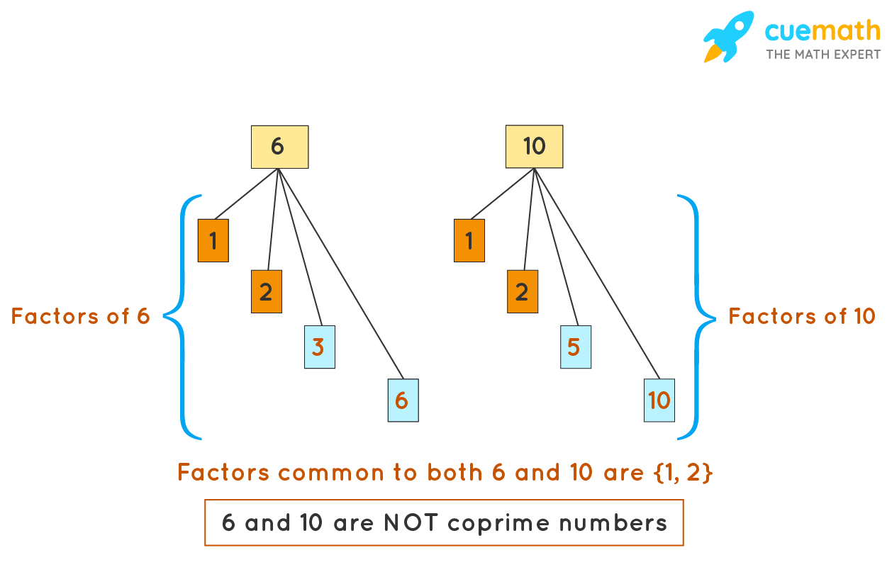 Co-prime numbers example