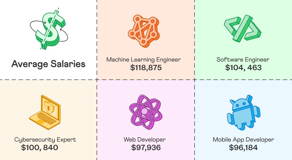 Top Coding Careers in Computer Science