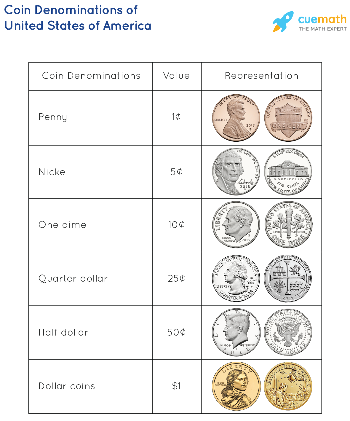 CoinDenominations of United States of America