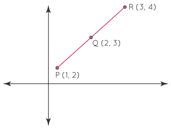 P, Q, R are collinear points in a line