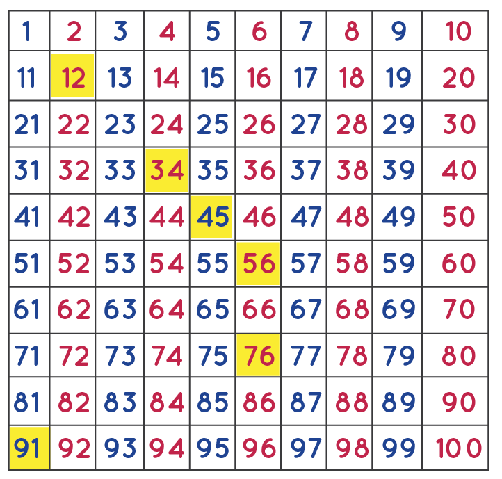 numbers chart to 100