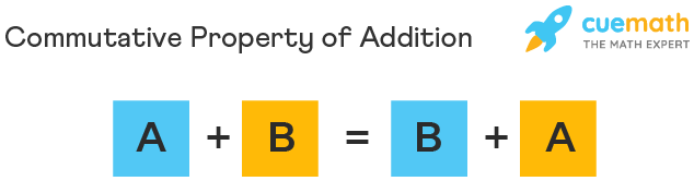 Commutative Property formula of addition