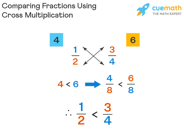 Comparing Fractions Using Cross Multiplication