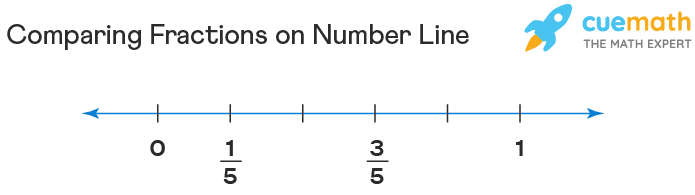 Comparing fractions on number line