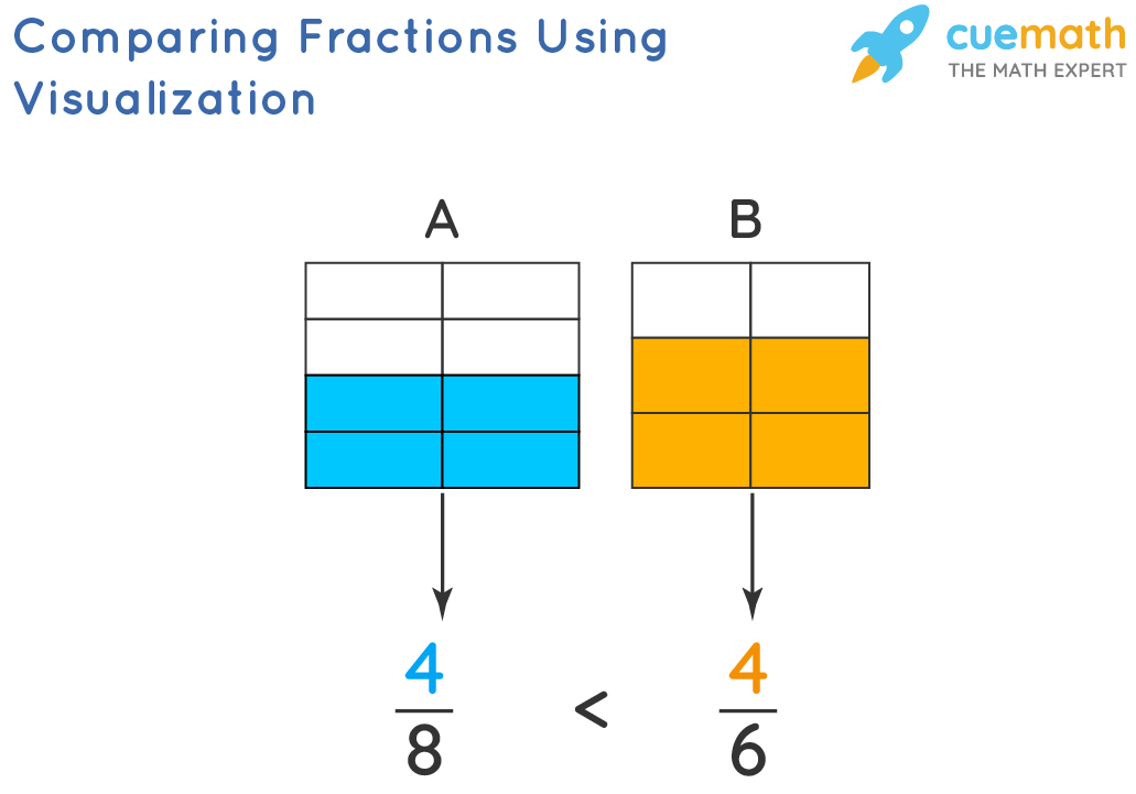 Comparing Fractions Using Visualization