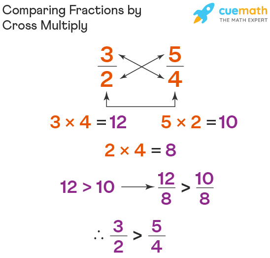 Comparing Fractions With Cross Multiply