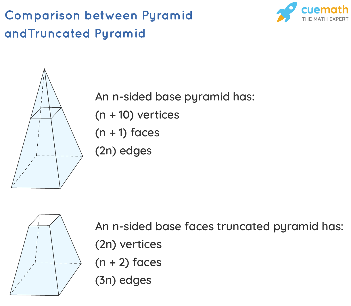 Volume of a Truncated Pyramid - Comparison