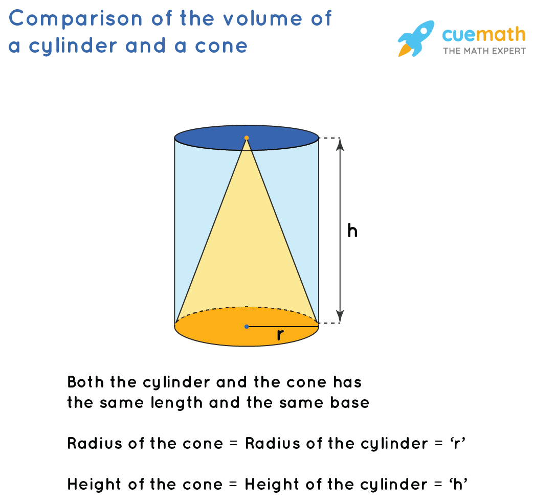 Comparisons between volume of a cone and a cylinder
