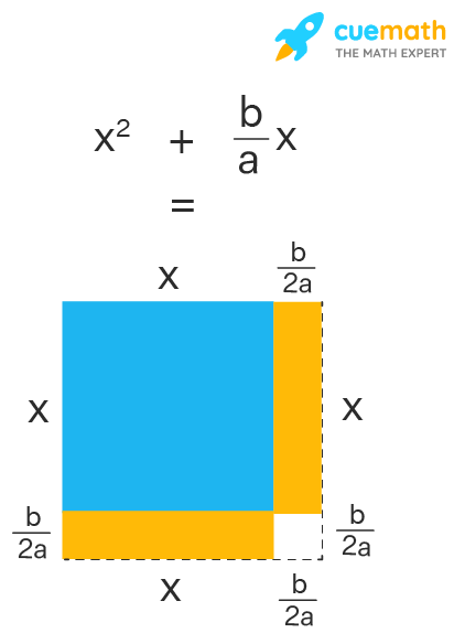 Completing the square using Geometry - The rectangles is rearranged in such a way that half of the rectangle is attached to the right side of the square and the remaining half to the bottom of the square.