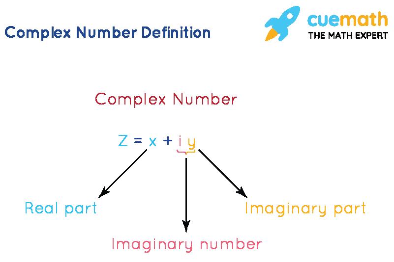 Complex Number Formula