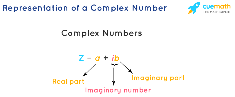 Representation of a Complex Number