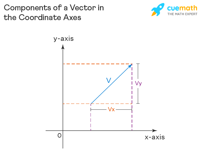 Components of a Vector in the Coordinate Axes