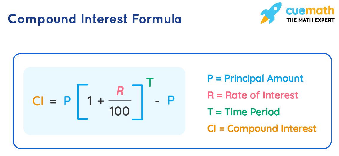 Compound Interest Rate Formula