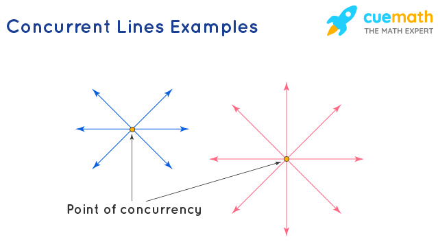 Concurrent Lines Examples