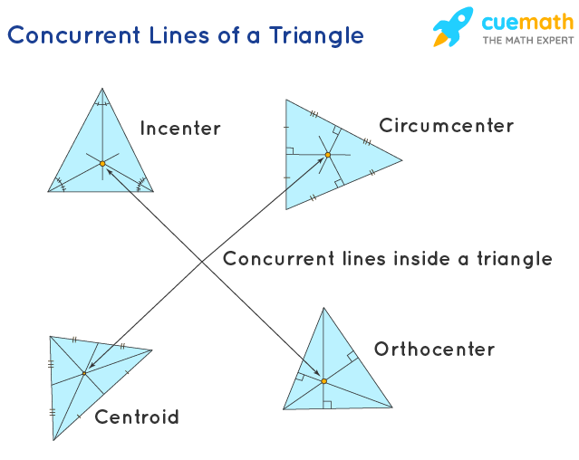 Concurrent Lines of a Triangle