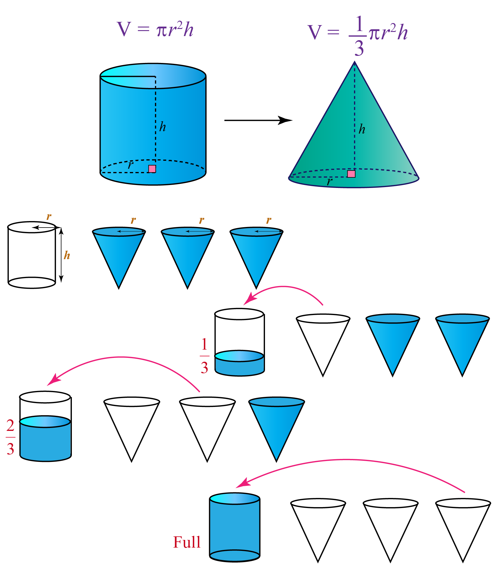 volume of cone is 1/3 rd of volume of cylinder