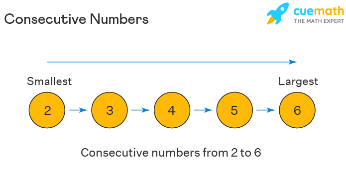 Consecutive Numbers