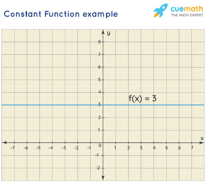Graph of Constant Function