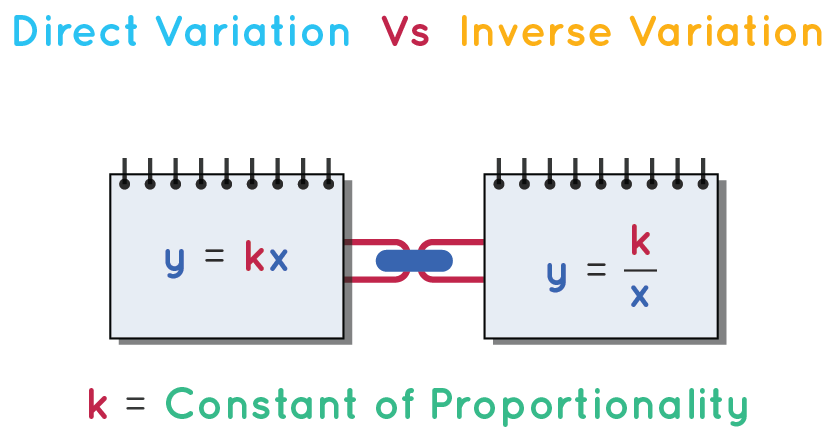constant of proportionality in direct and inverse variation