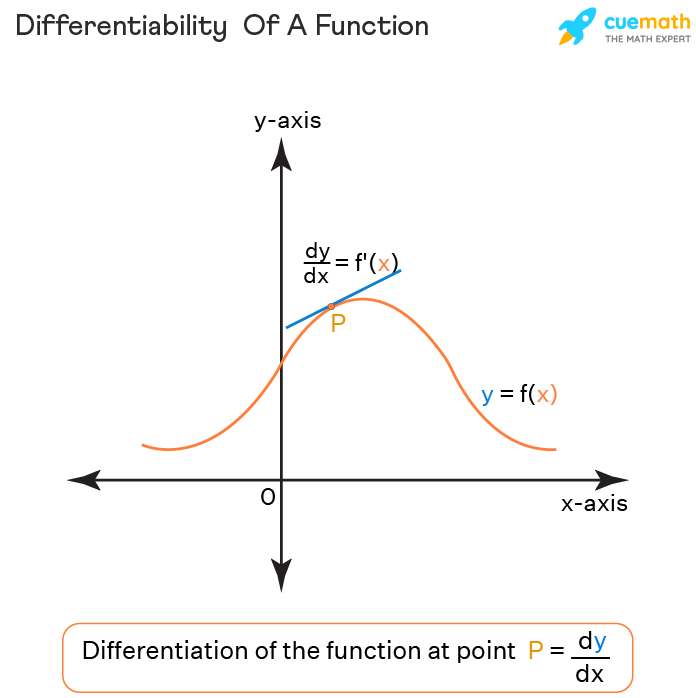 Continuity And Differentiability - Continuity Of A Function
