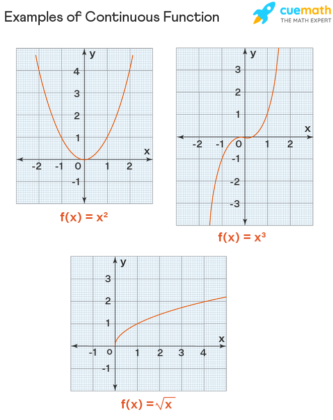 Examples of continuous function are x squared, x cubed, square root of x, etc
