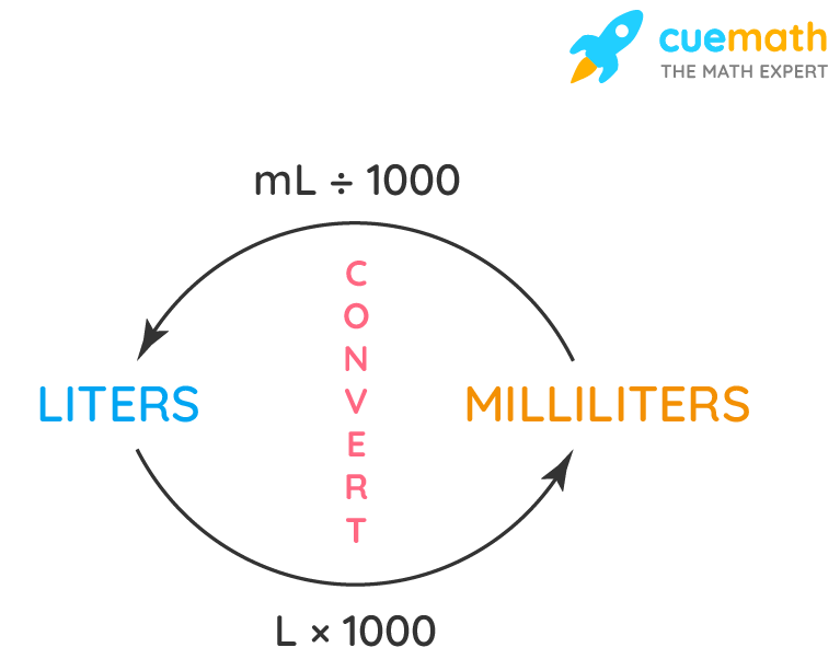 How to convert litres to Millilitres formula
