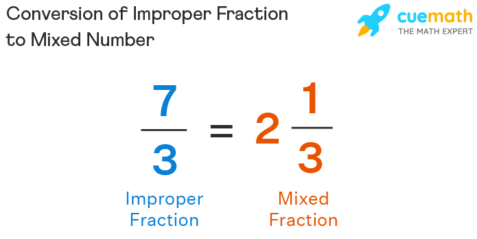 Conversion of Improper Fraction to Mixed Number