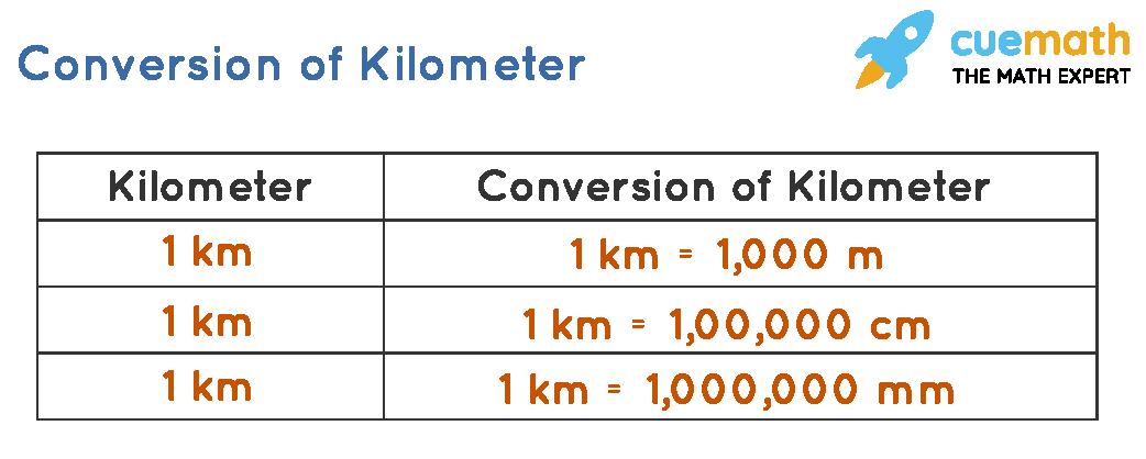 Converting Kilometer into meters, centimeters and millimeters